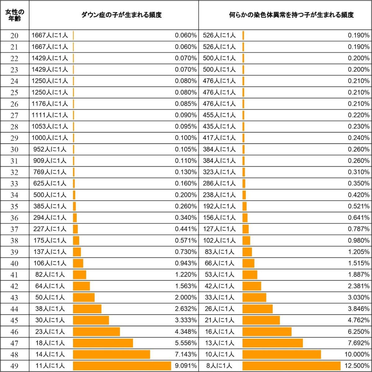 出生前診断を受ける割合は? - 新型出生前診断 NIPT Japan