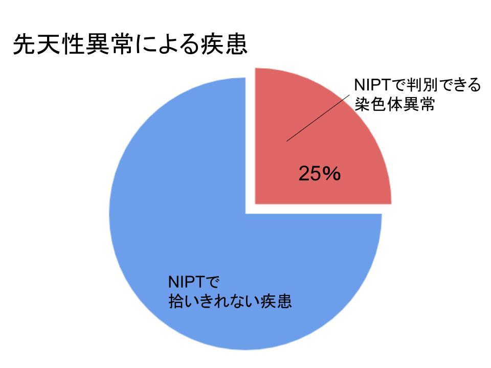 NIPTによって判別できる染色体異常とわからない疾患の比率について