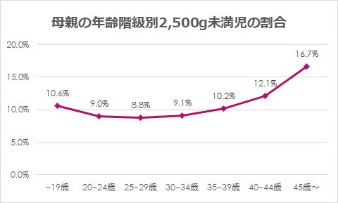 母親の年齢階級別2,500g未満児の割合